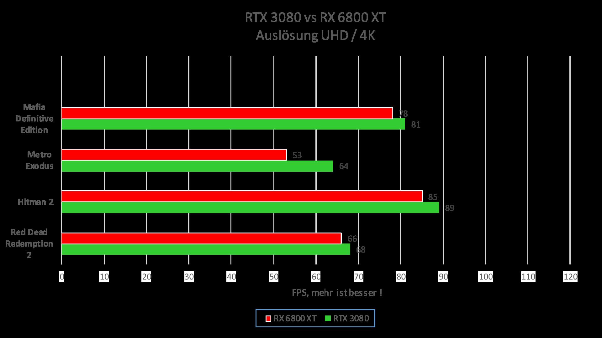 Spiele FPS Vergleich als Tabelle RTX 3080 vs 6800XT